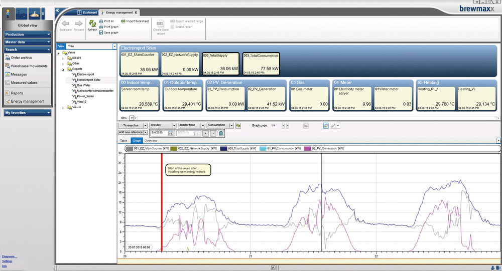 [Translate to Spanish:] brewmaxx EnMS is fully integrated in the user interface of the process control system.